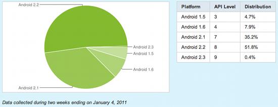 Android 2.2 Froyo sul 50% degli smartphone