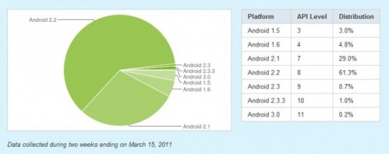 Android 2.2 Froyo sul 61% dei dispositivi