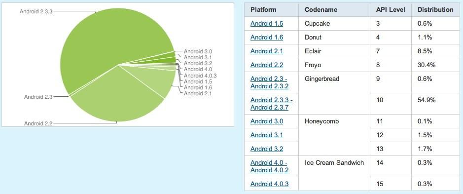 Distribuzione Android Gennaio: arriva anche Android 4 !