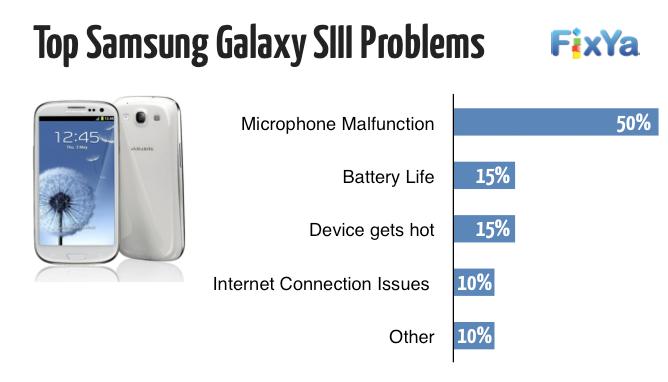 Il portale FixYa rivela quali sono i principali difetti degli smartphones top di gamma