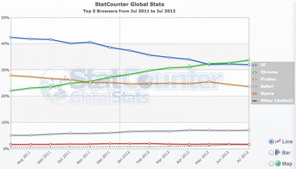 Chrome: Google fa piazza pulita anche nel settore Browser arrivando al 33,81% dell'utenza internet.
