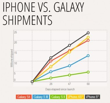 Samsung Galaxy S4: le spedizioni dei primi mesi sono molto vicine ai primi mesi di iPhone 5