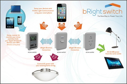 bRight Switch, l'interruttore da parete con android sbarca su Indieoogo