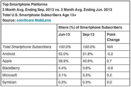 Mercato mobile USA: Android mantiene il primato e Samsung cresce ancora