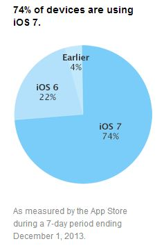 iOS-7-repartition