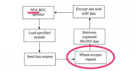NSA: lo spyware per dispositivi iOS