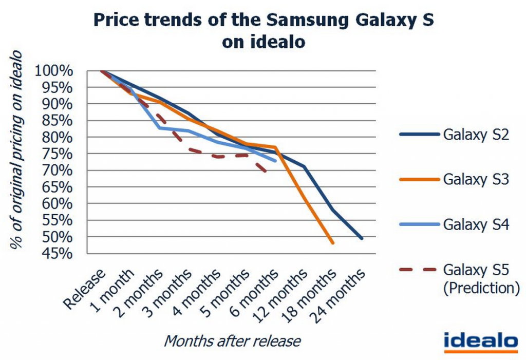Samsung Galaxy S5  prices expected to fall by ...   blog.idealo.co.uk