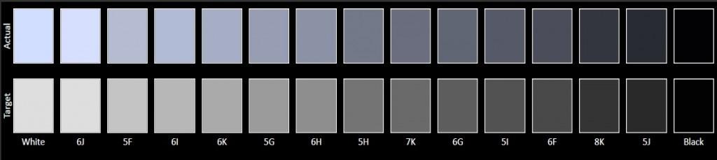 misurazione grigi
