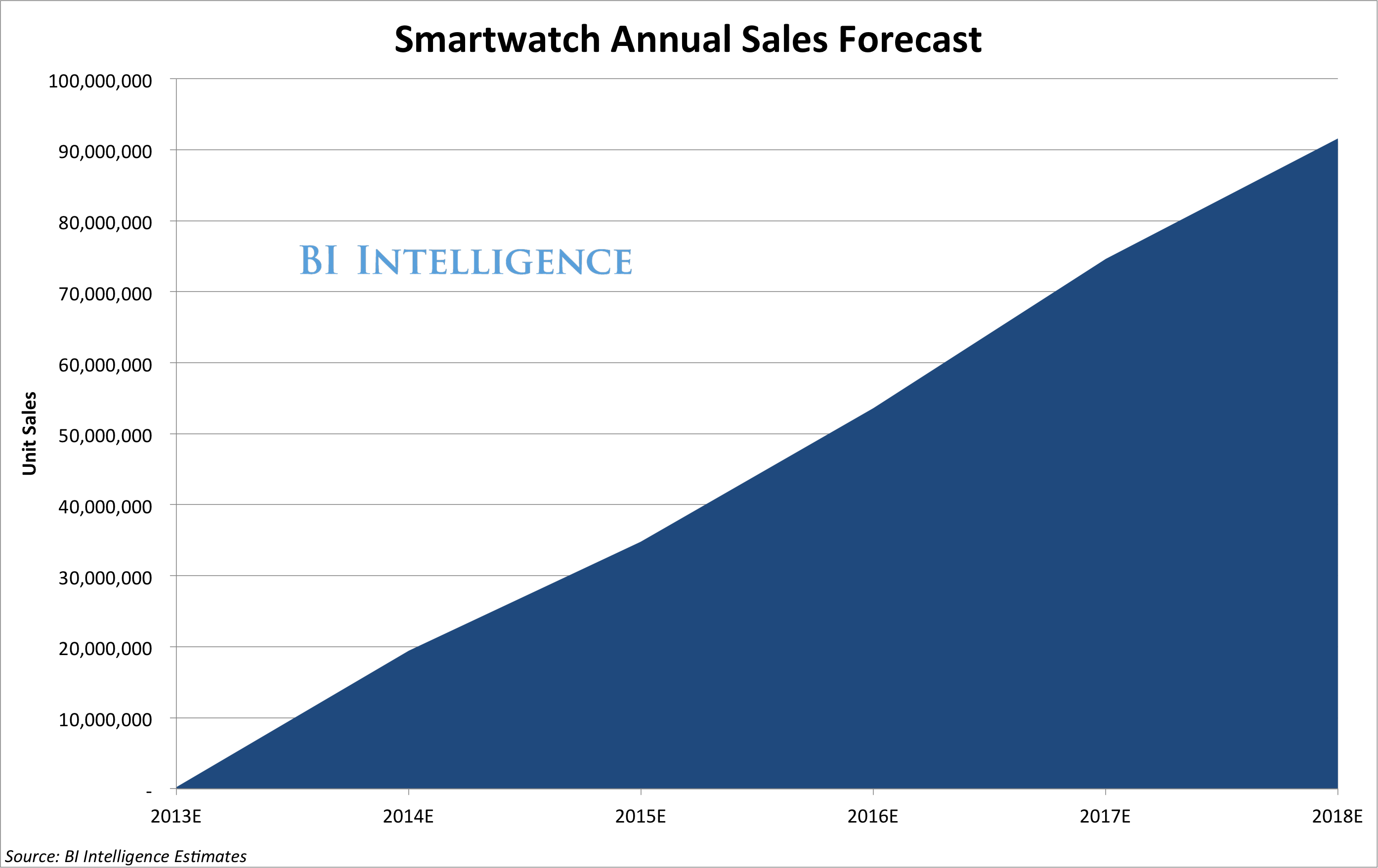 why-the-smart-watch-market-is-poised-to-explode-as-it-draws-millions-of-consumers-into-wearable-computing