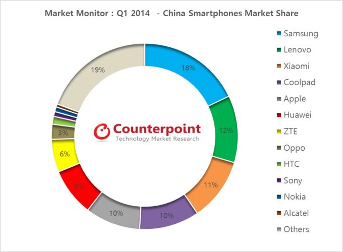 Market-Monitor-China-Smartphone-Market-Q1-2014