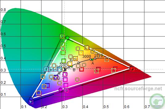 cie_chart