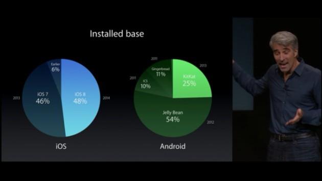 Apple: la metà degli utenti Android utilizza un OS vecchio di due anni
