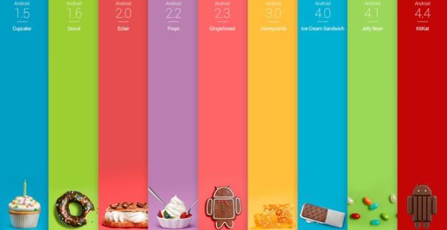 Android KitKat è sul 30,2% dei dispositivi, il leader Jelly Bean continua la sua discesa