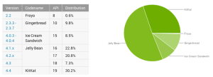 android-distribution-november-2014