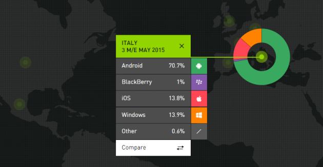 Kantar, i dati di Maggio: Android risale negli USA, Windows Phone secondo in Italia