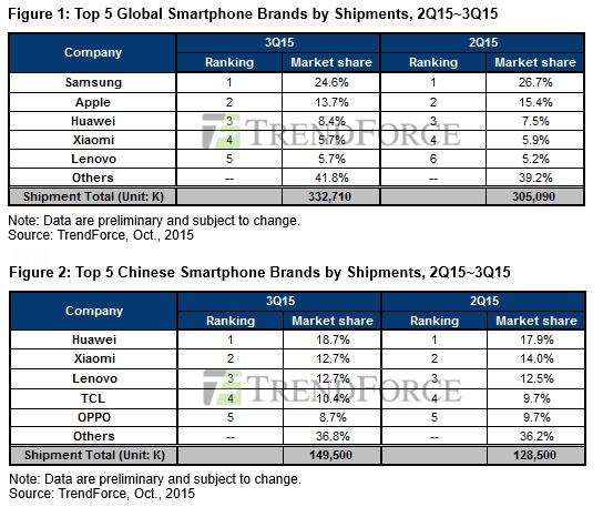 TrendForce: nel 2015 consegne di smartphone Samsung in calo per la prima volta