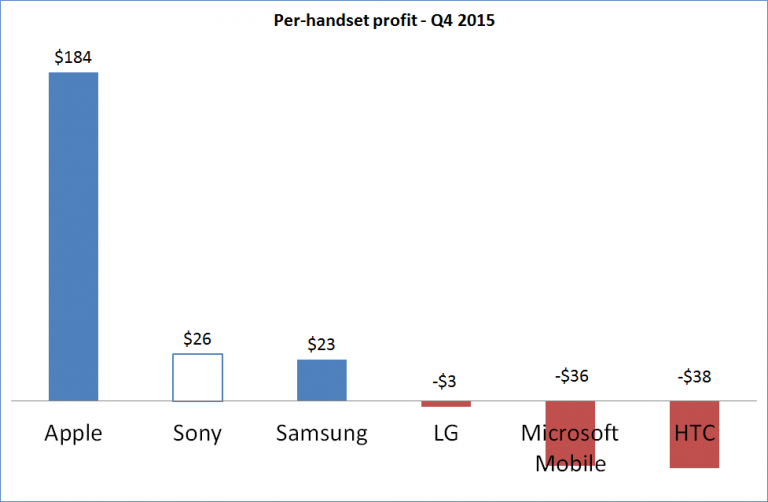 Q4-2014-Handset-Unit-Profit_border-768x502