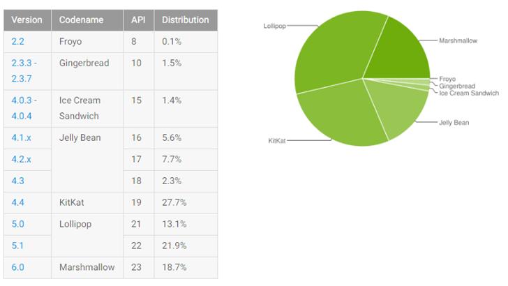 Distribuzione Android Settembre