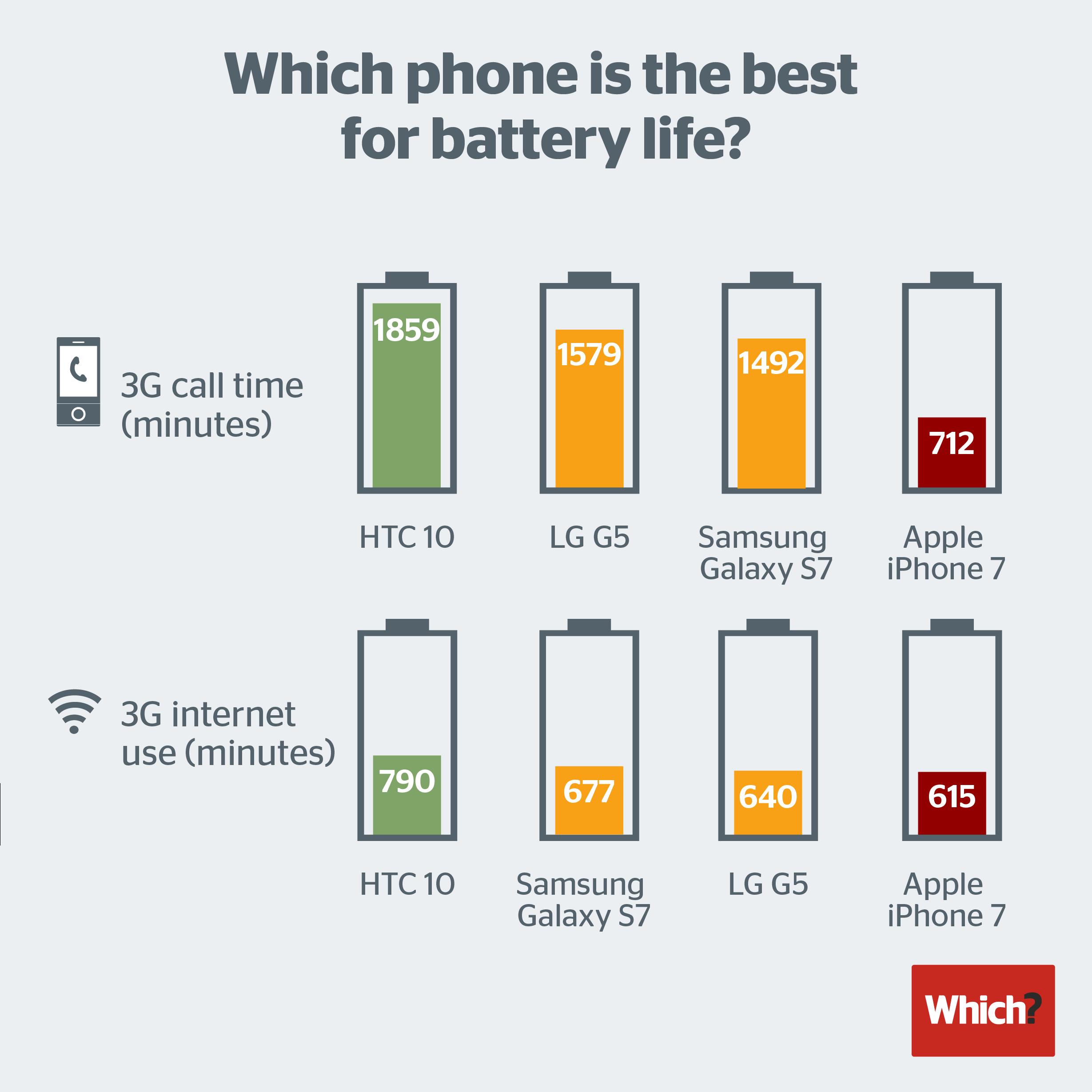 iPhone 7 dura meno dei top di gamma con a bordo Android (1)