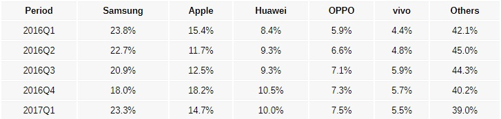 Android è il re del settore mobile, segue iOS, briciole per Windows Phone (2)