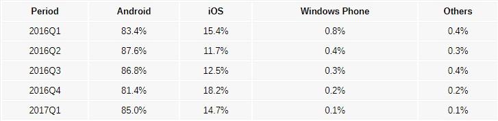 Android è il re del settore mobile, segue iOS, briciole per Windows Phone (3)