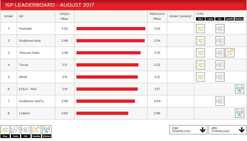 Netflix chi è il miglior operatore tra Tim, Vodafone, Wind e Co. (2)