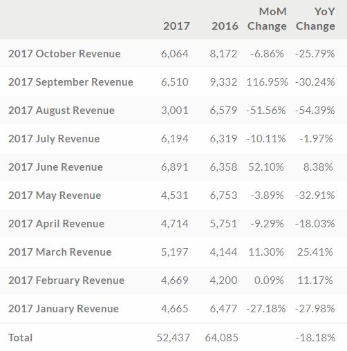 HTC tendenza in ribasso per i ricavi di ottobre 2017 (1)