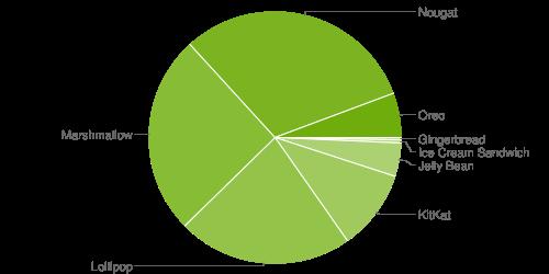 Distribuzione Android maggio 2018: Android Oreo in lieve crescita