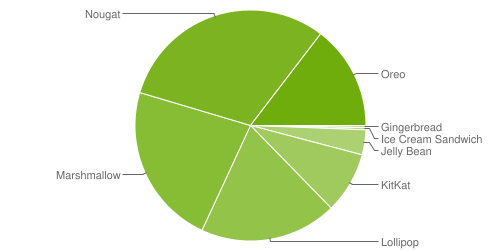 Distribuzione Android Settembre 2018: ancora nessuna traccia di Pie