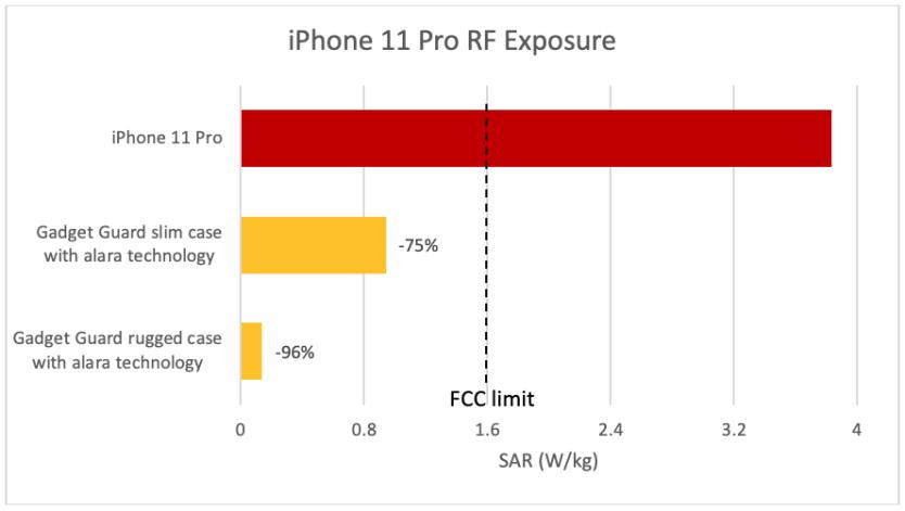 iphone radiation