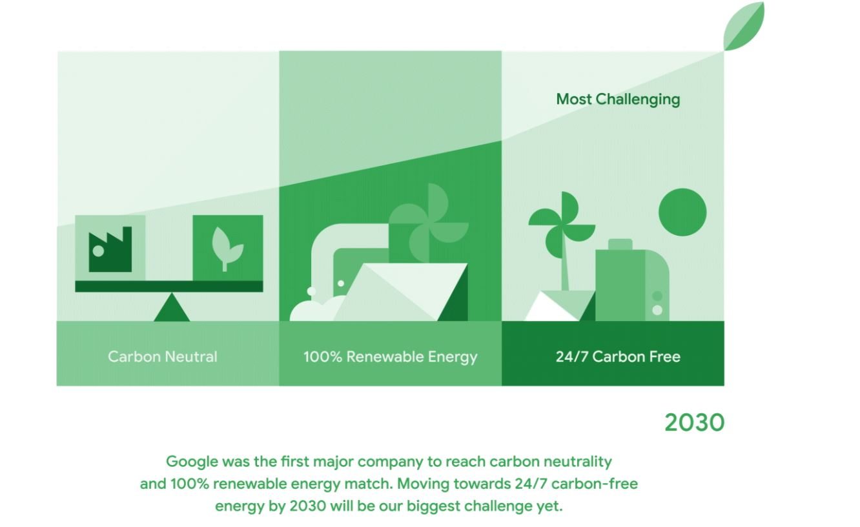 google carbon free